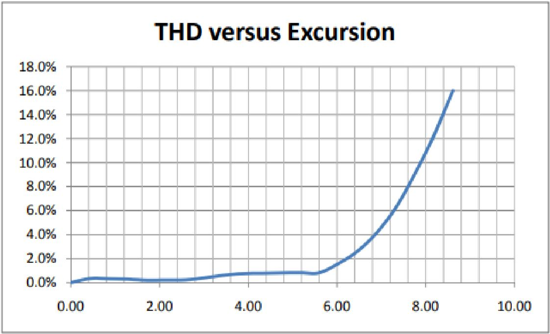 "Figure 13: The Total Harmonic Distortion (THD) plot from the example simulation above (Wiggins. ""XBL: A Primer"")."