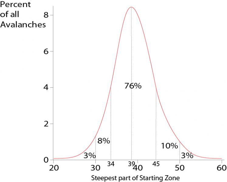 A study perfomed in Switzerland.This steepness data comes from measured slope angles from the steepest part of the bed surface that is 10 x 10 meters in size. In maritime climates, the steepness is a little greater. (source:https://utahavalanchecenter.org/blog-steepness)