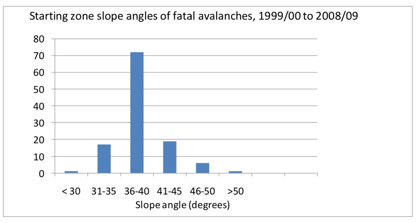 More data clearly illustrating that under 30 degrees pretty much means eliminating the threat of avalanches. Data from Montana. (Source:https://www.mtavalanche.com/sites/default/files/MSA_Slope_Angle_Final.pdf)