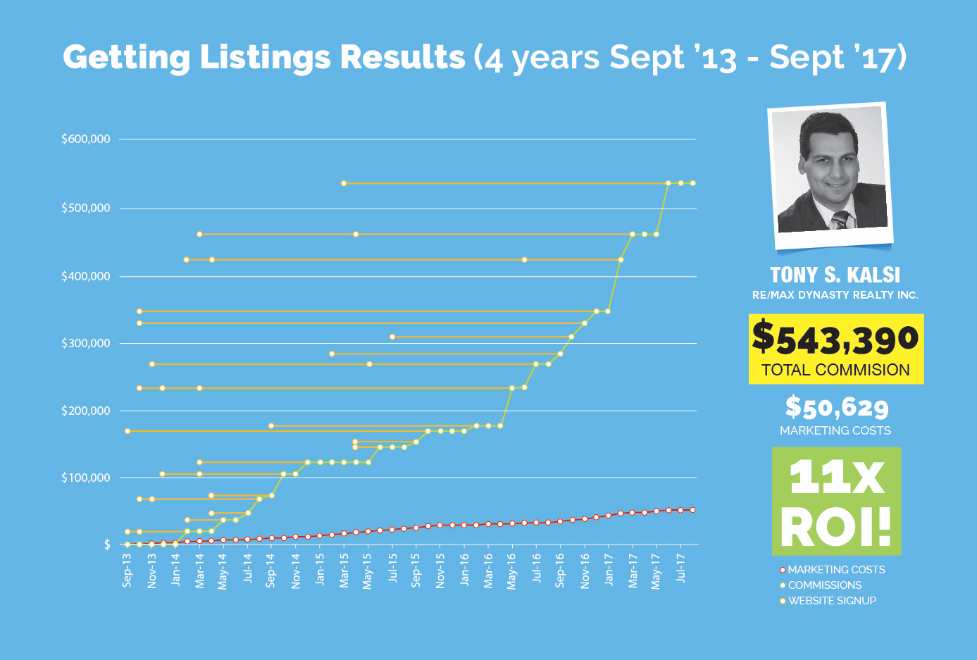GettingListingsResults_Sept13-17.jpg