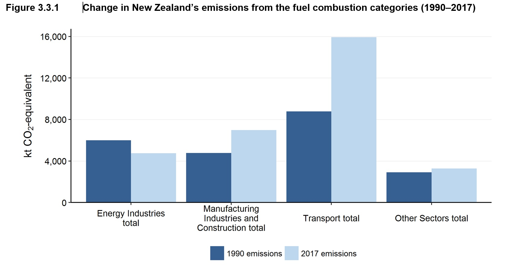NZ Energy emissions showing the scale and growth of transport. Source MfE  Greenhouse Gas Inventory