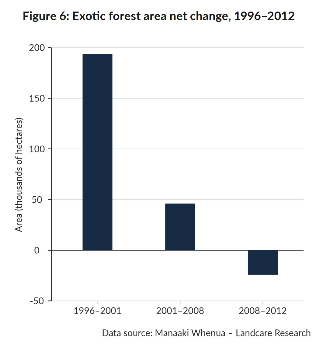 """Changes in area of forestry source: MfE """"Environment Aotearoa 2019""""."""