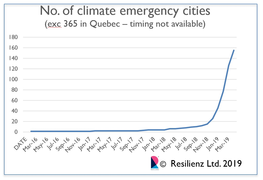 Declaration of climate emergencies as at 13 05 19. (the timing of declarations in Quebec not available)