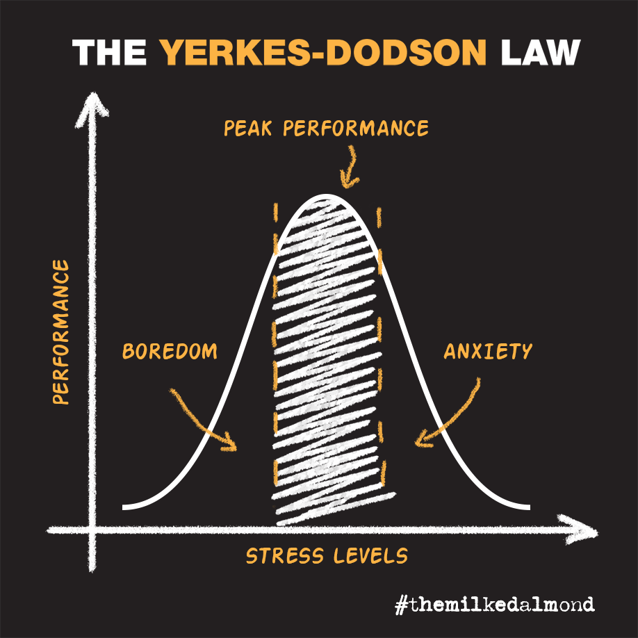 yerkes-dodson-law.png