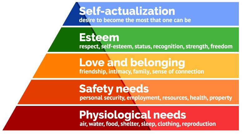 Maslow's hierarchy of human needs. Image credit: simplypsychology.org