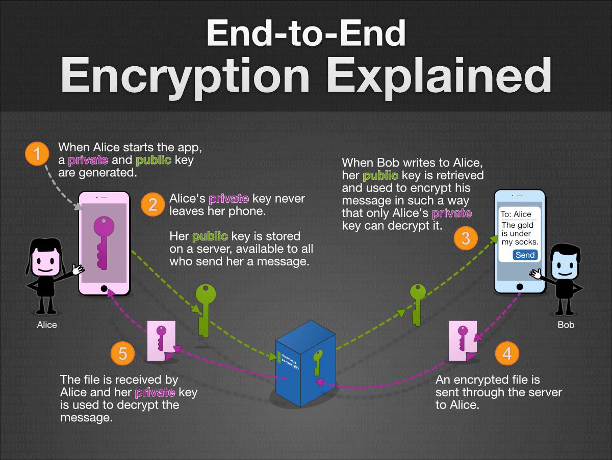 End to End Encryption -