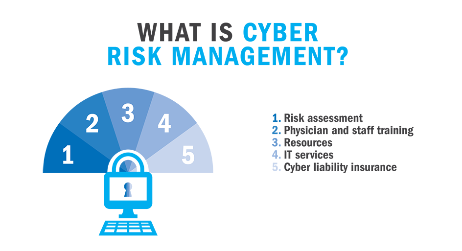 Cybersecurity Risk Management definitions