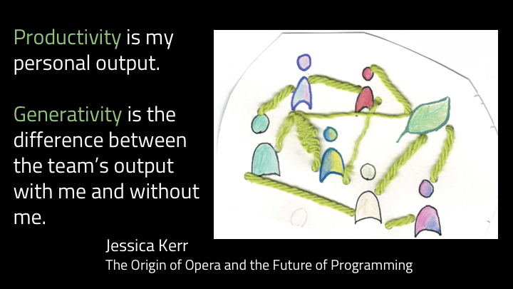 In her article,  the Origins of Opera and the Future of Programming , Jessica Kerr talks about generative vs productive work. She says  productivity  is what one human does.  Generativity  is the improvement they create.     If you can make ten people each much better, you clearly have great generative impact. But we don't always reward that the way we reward one big glorious productive success. And so the pressure is on every individual to show impact and individually do a great thing, and you can end up with a team of six people doing six (or seven) things at once because everyone needs to lead something.   So we're really both internally and externally motivated to follow the shiny track. But it has a bunch of downsides.