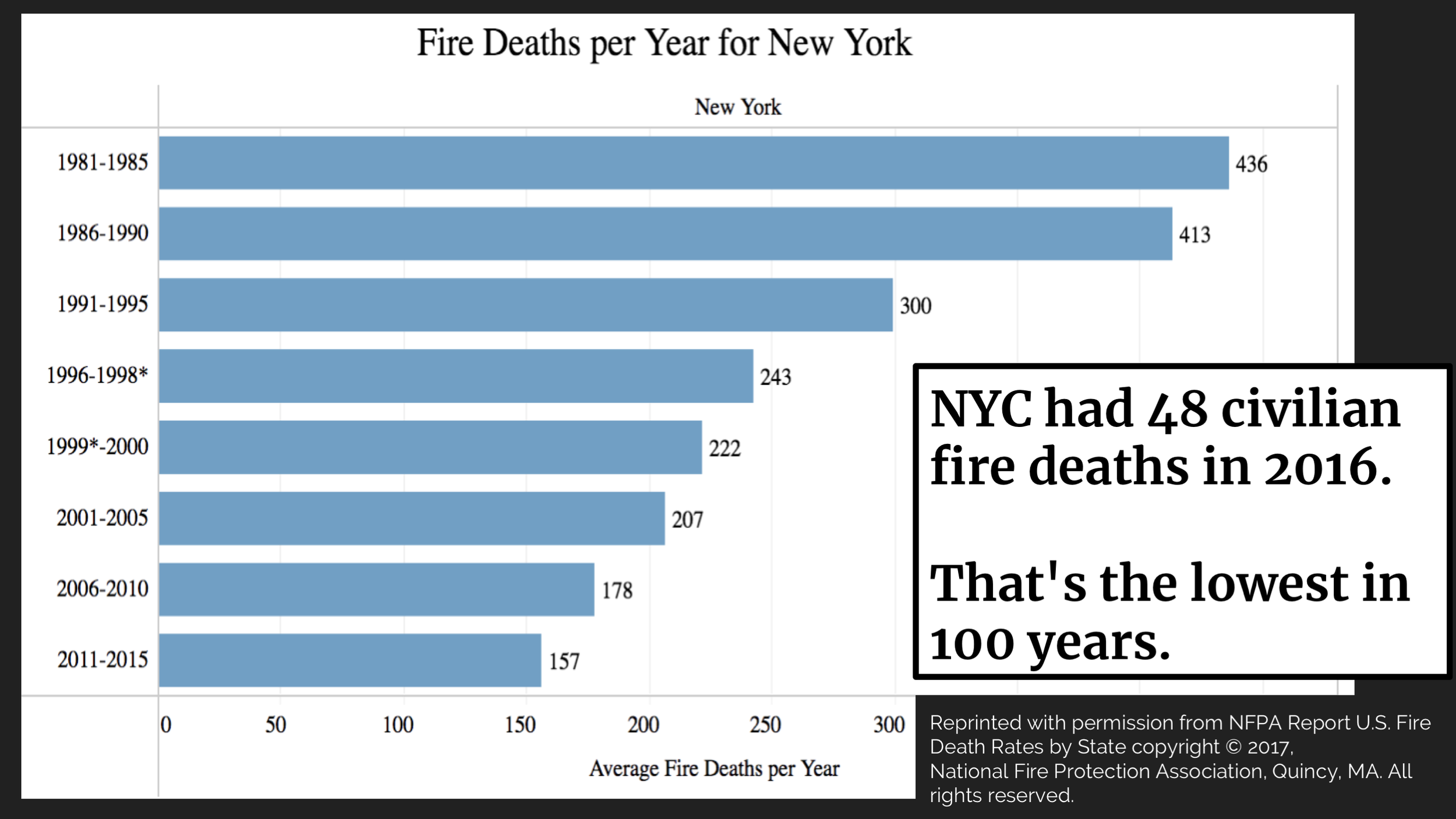 In 2016, 48 people died by fires in New York City. This is still a lot of people! But 2016 was the lowest number since they started recording a hundred years ago, even though the population of the city continues to grow.     That Bronx fire in December that killed 12 people was the deadliest in 25 years. How did we get from the fire traps of the 1800s to here?