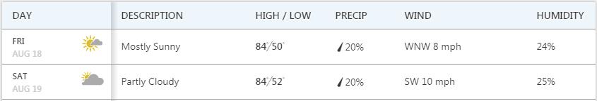 Durango Blues Train - Weekend weather - August 18 & 19