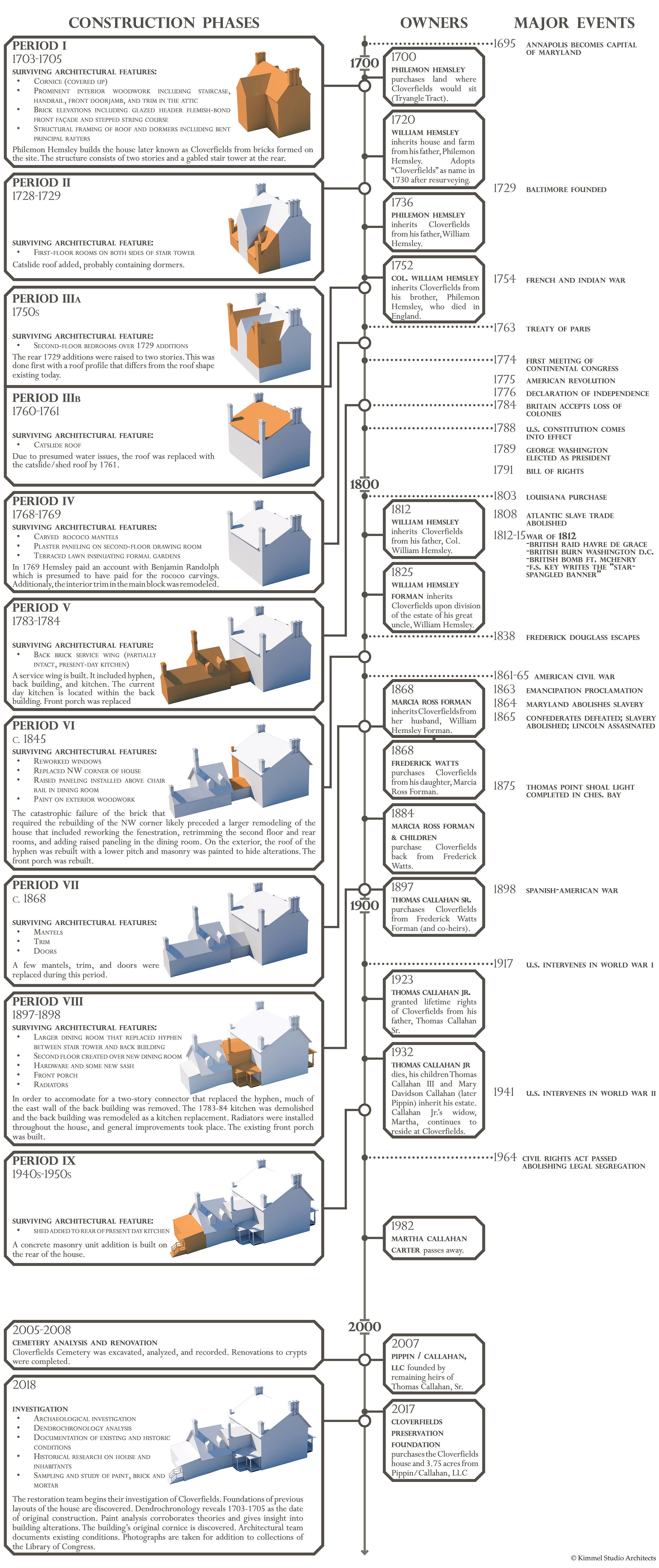 Kimmel Studio - Cloverfields Timeline for Web.jpg