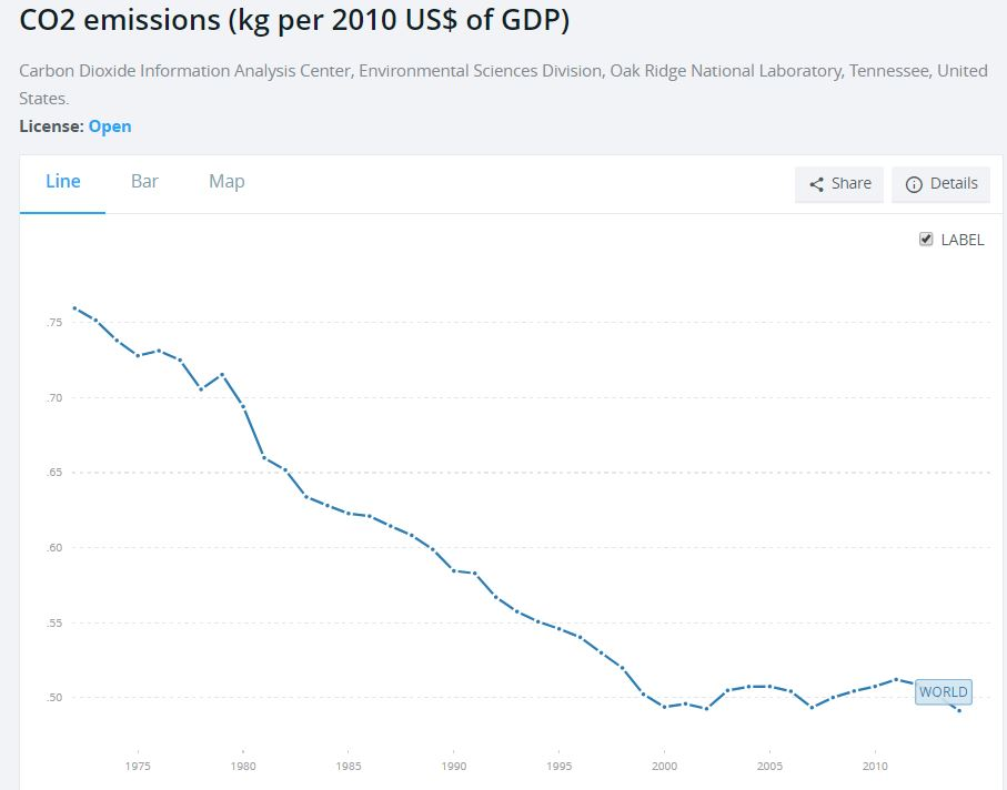 CO2 Emissions per $US of GDP appear to be decreasing, though far from being decoupled (Source: World Bank)
