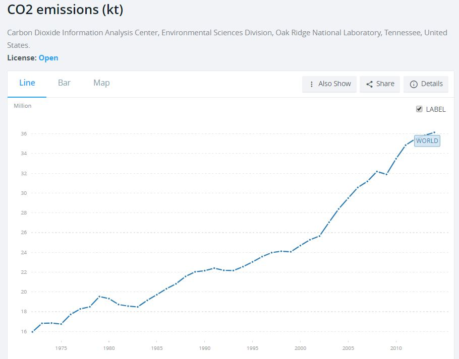 As many know - global CO2 emissions are still rising (Source: World Bank)