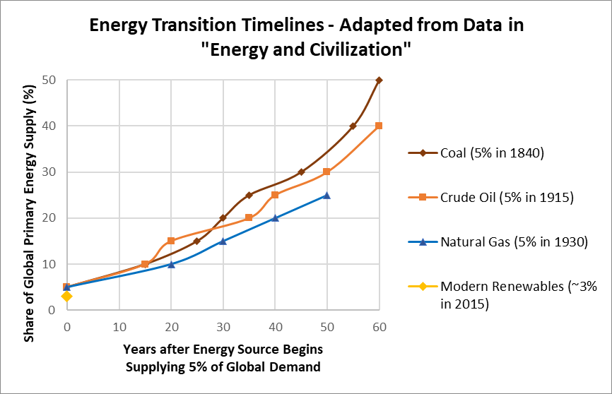 "Each energy ""transition"" appears to be taking longer than the last"