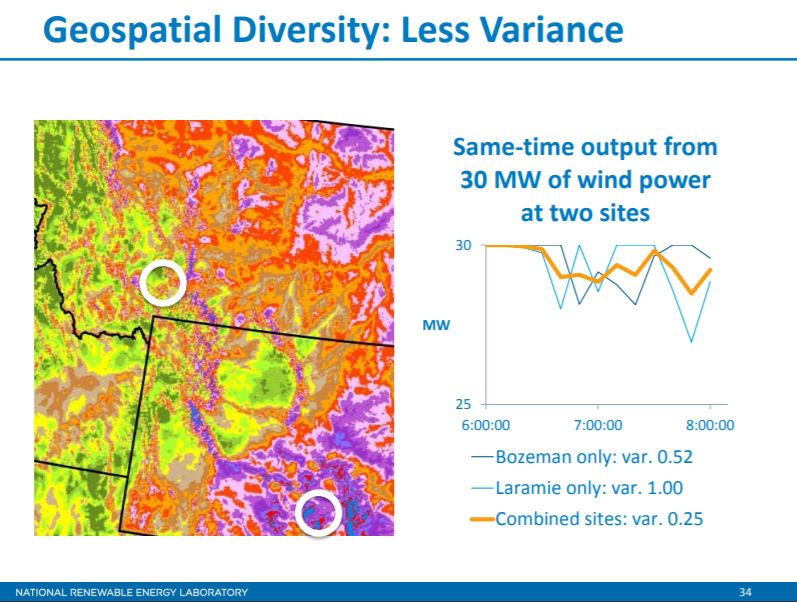 Geospatial diversity has been shown to counteract, to an extent, the variability of renewable generators