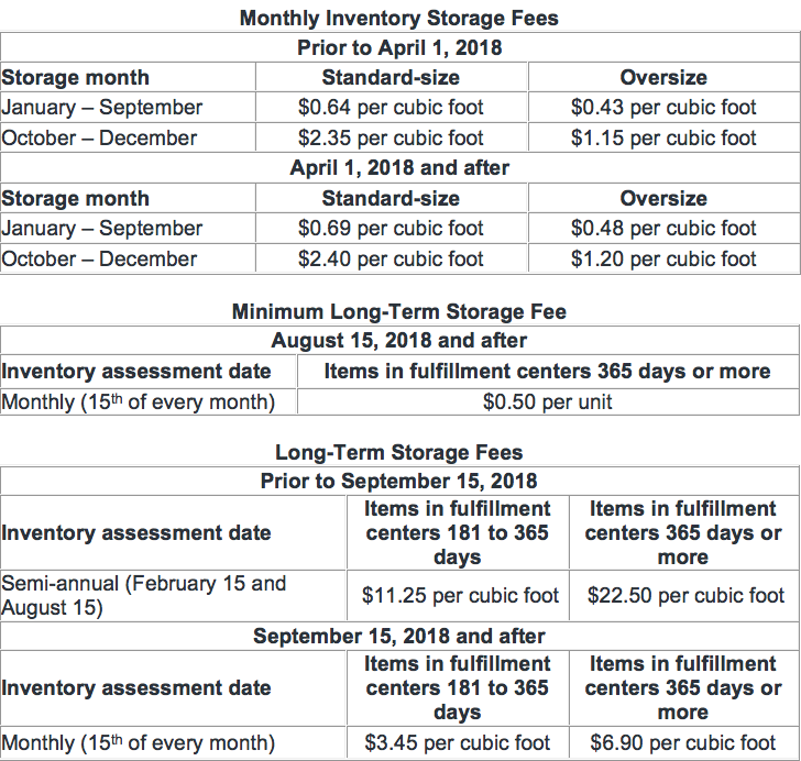 2018 Amazon Monthly Storage Fees FBA.png
