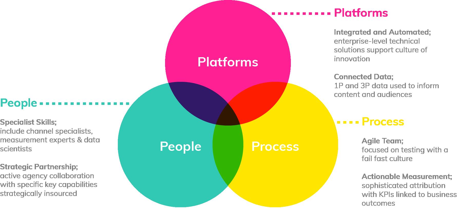 PlatformsPeopleProcess_01.png