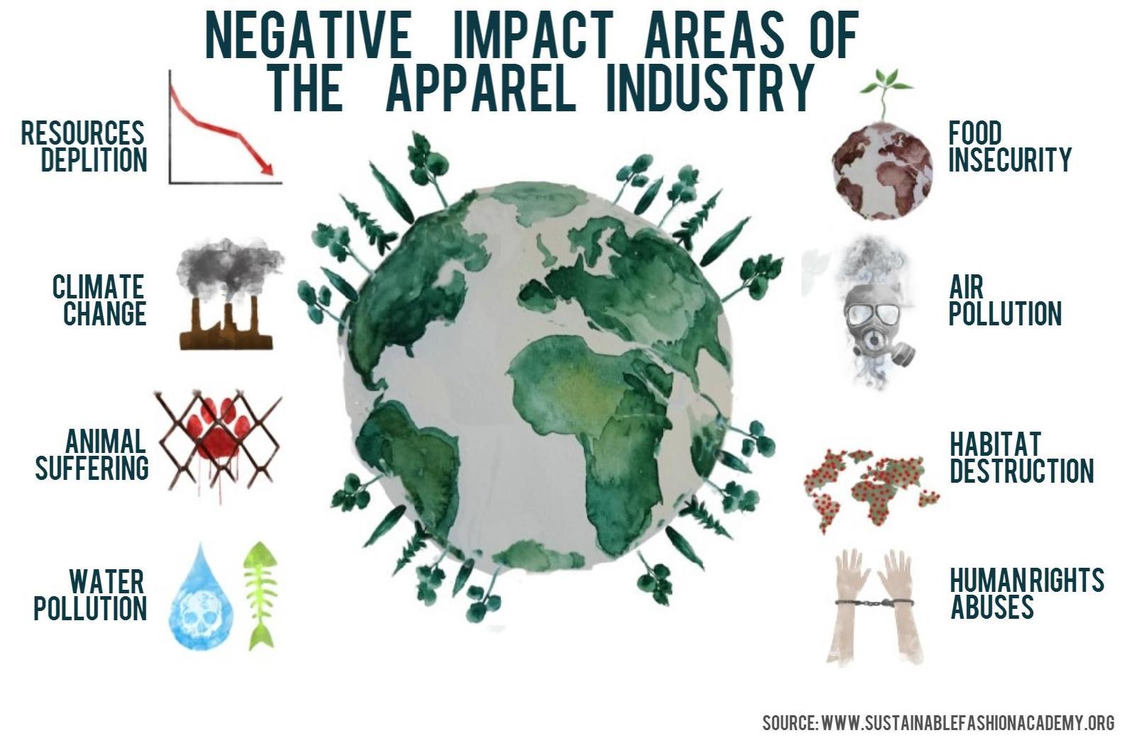 Image via Sustainable Fashion Academy