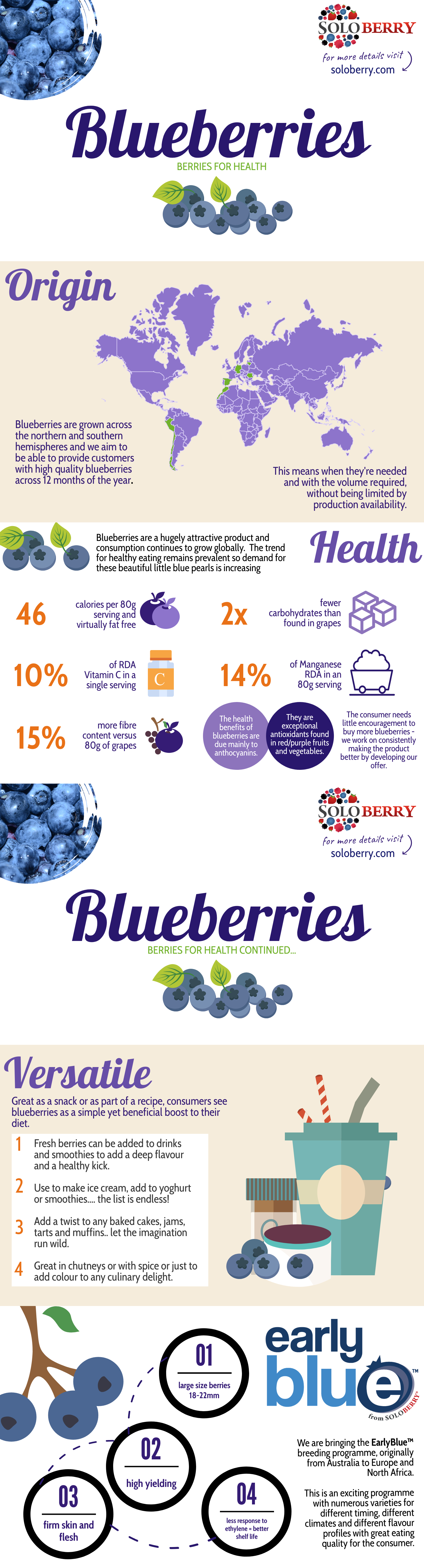 blueberryinfographic.png