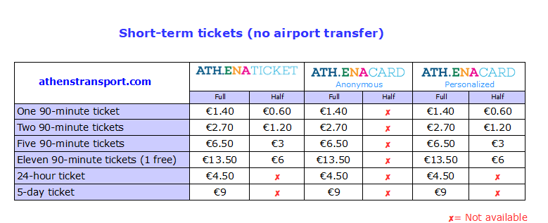 Short term ticket fares in Athens. Source: athenstransport.com