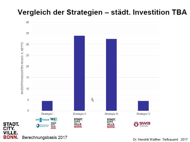 TBA-Investitionskosten-HH-Bonn.png