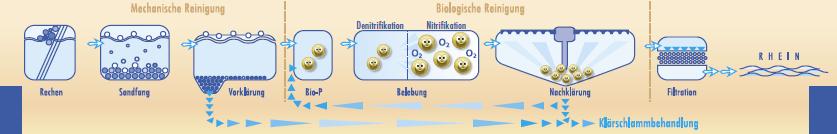 """Quelle Abbildung: Stadt Bonn, u.a.  Flyer """"Kläranlage Salierweg"""""""