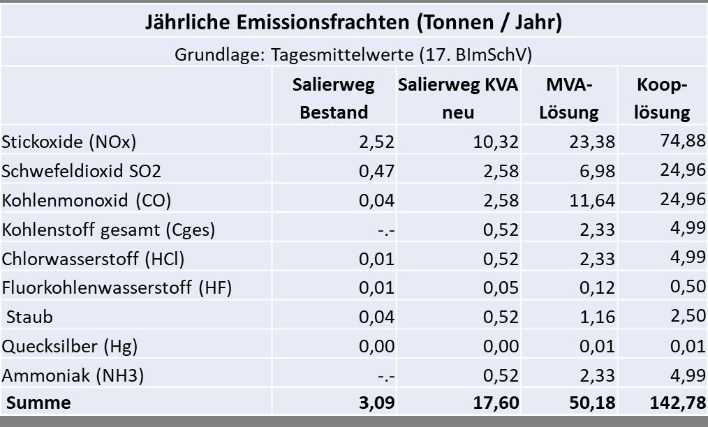 Anmerkung: Spalte KVA Salierweg neu bezieht sich auf Strategie 3 (mit Trocknung); Quelle: Eigene Zusammenstellung auf der Grundlage der  Umweltanalyse  von Born Ermel Ingenieure, Anlage 3, S. 42