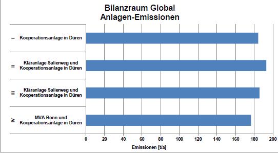 Quelle: Born Ermel Ingenieure, Umweltanalyse, S. 24