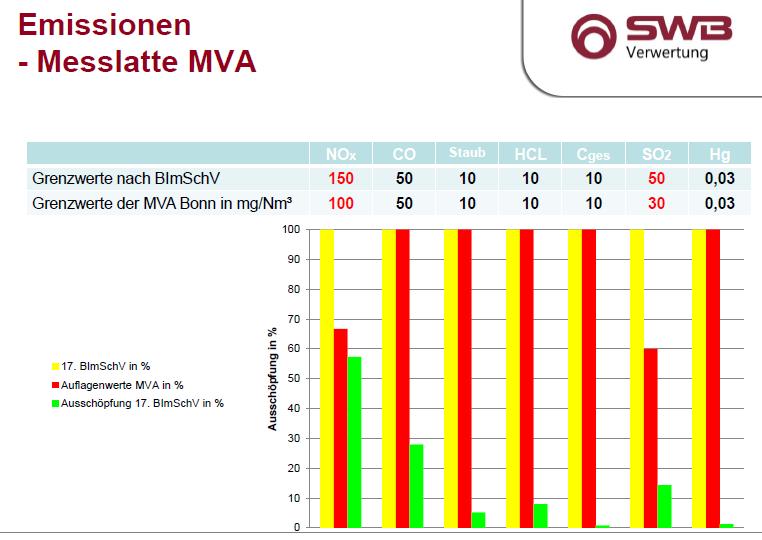 Quelle : Präsentationen des MVA-Geschäftsführers Manfred Becker, z.B. auf der Bürgerversammlung der SPD am 23.5.2018   Erläuterungen:   · Alle Angaben beziehen sich auf Tagesmittelwerte, die farbigen Balken sind Prozentwerte, die absoluten (Grenz-)Werte finden Sie darüber.  · Gemessen werden Stickoxide (NOx), Schwefeldioxid (SO2), Kohlenmonoxid (CO), Kohlenstoff gesamt (Cges), Chlorwasserstoff (HCl), Fluorwasserstoff (HF), Quecksilber (Hg), Ammoniak (NH3).  · Der gelbe Balken steht für die Grenzwerte der 17. Bundesimmissionsschutzverordnung ( BImSchV ).  · Der rote Balken gilt für Auflagenwerte der MVA, die für Stickoxide (NOx) und Schwefeldioxid (SO2) niedriger sind als die gesetzlichen Grenzwerte.  · Der grüne Balken repräsentiert die tatsächliche Ausschöpfung der Grenzwerte in Prozent; mit Ausnahme von Stickoxiden liegt sie deutlich unter den für die MVA geltenden Grenzwerte.