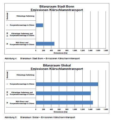 """Quelle: """" Umweltanalyse """" (Born Ermel Ingenieure, Nachtragsstudie – Untersuchung zusätzlicher umweltrelevanter Fragestellungen zur Machbarkeitsstudie """"Strategien zur zukünftigen Klärschlammentsorgung und Einflüsse auf den Standort der Kläranlage Salierweg in Bonn""""), Abb.4 und 5, S. 13"""