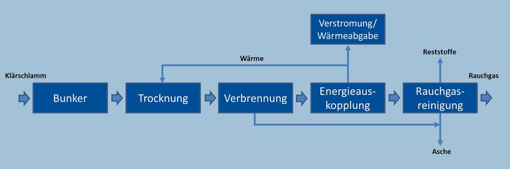 Quelle: Dr. Andreas Glatzer (Outotec GmbH&CoKG, Oberursel), Dipl.Ing. Michael Friedrich (Ingenieurbüro Friedrich, Schwerin);  PPP Klärschlamm-Monoverbrennung - Wirtschaftliche und technische Grenzen , DWA-Netzwerktagung Klärschlammnetzwerk Nord-Ost, 9.9.2015