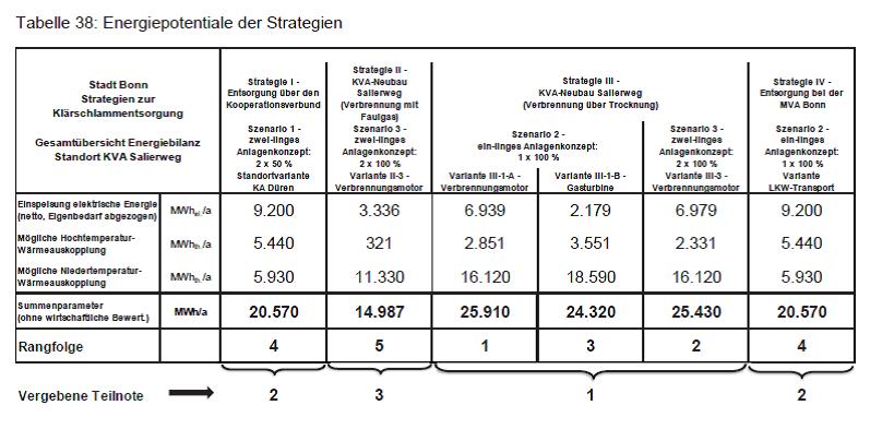 Salierweg-Energiepotenziale-Tabelle.png