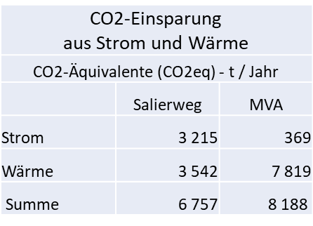 Quelle: eigene Zusammenstellung aus Born-Ermel, Umweltanalyse, Anlage 2
