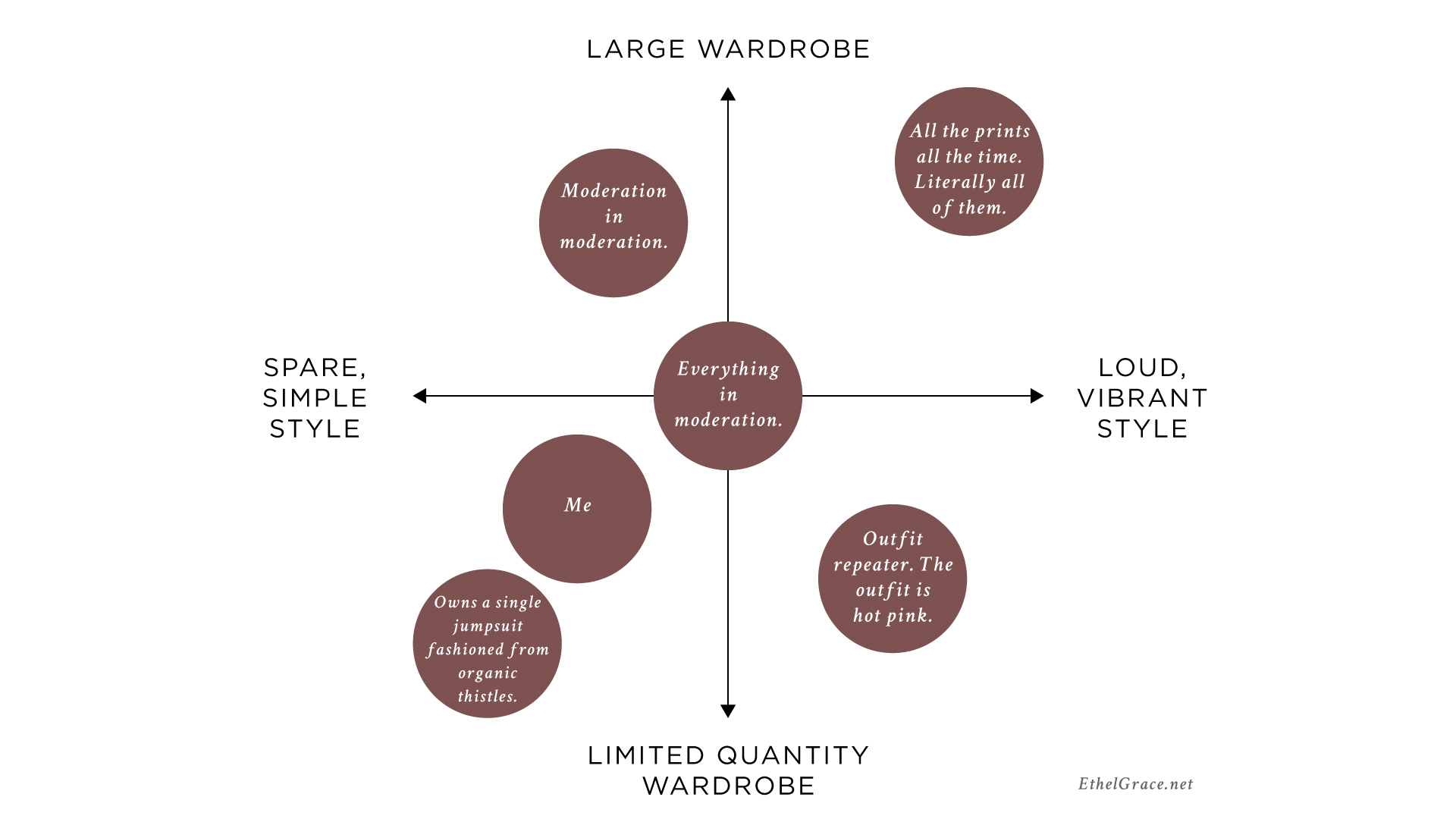 As a side note, my personal mix of a smallish-but-not-capsule wardrobe + more minimal design preferences also tend to overlap with a desire for sustainability and ethics in manufacturing, neither of which are qualities exclusive to minimalism — I think that sometimes get lost in the conversation around slow fashion.