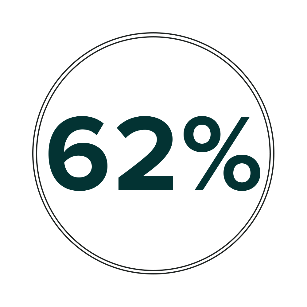 62% of businesses use video on their website home page.   Make a connection with your customers on your website! Cloud Mountain would like to help you explain your mission, service, or product in an engaging and attractive way.