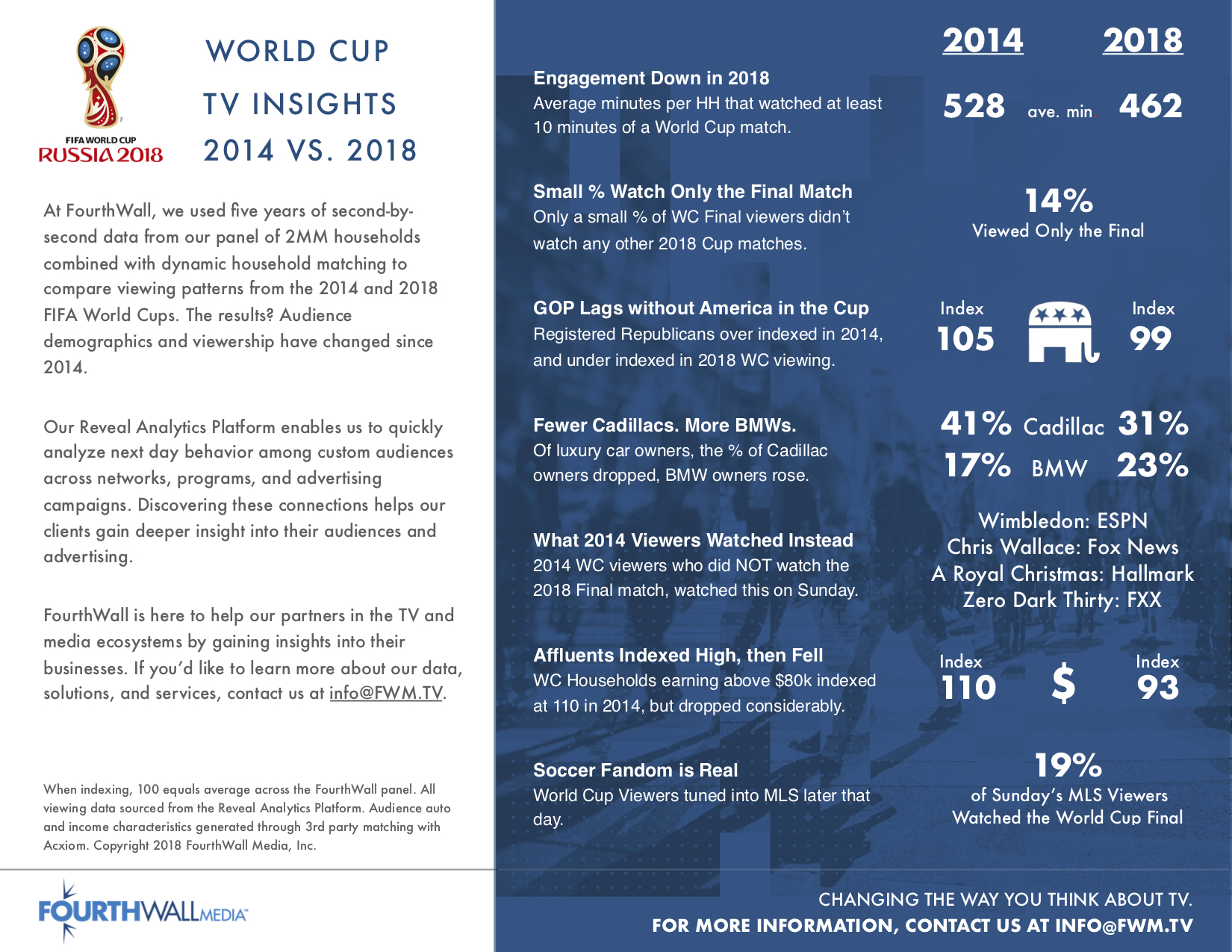 World Cup Comparison July 2018.jpg