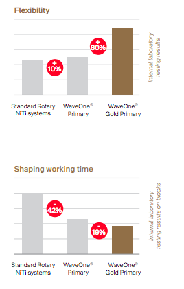 Wave One benefits for more flexibility and time. Source:  Dentsply Tulsa Dental Specialties, Wave One gold Brochure