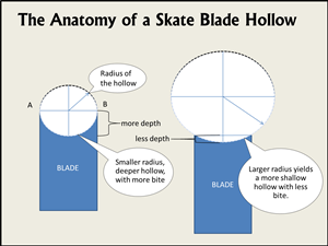 Source: https://weekendwarriorshockey.com/how-sharp-should-my-skates-be-blade-hollow-demystified-2/