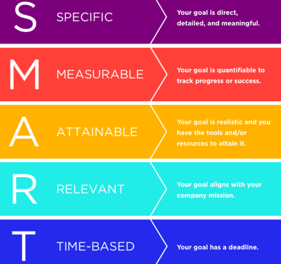 Source: https://www.kazoohr.com/resources/library/how-to-set-smart-goals