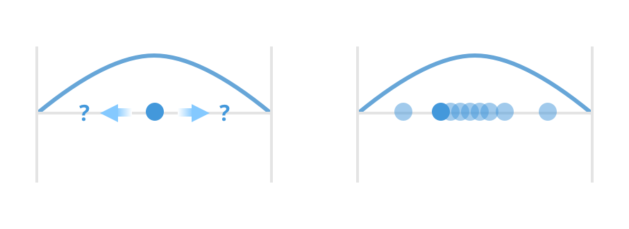 Concept of the wave function:  A static diagram that represents the connection between the wave function (blue curve) and the electron's probability distribution (faded blue dots)