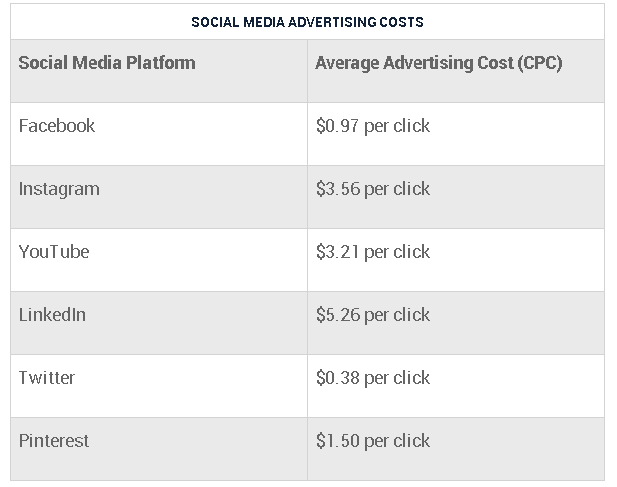 2019 Social Media Ad Costs Table.PNG