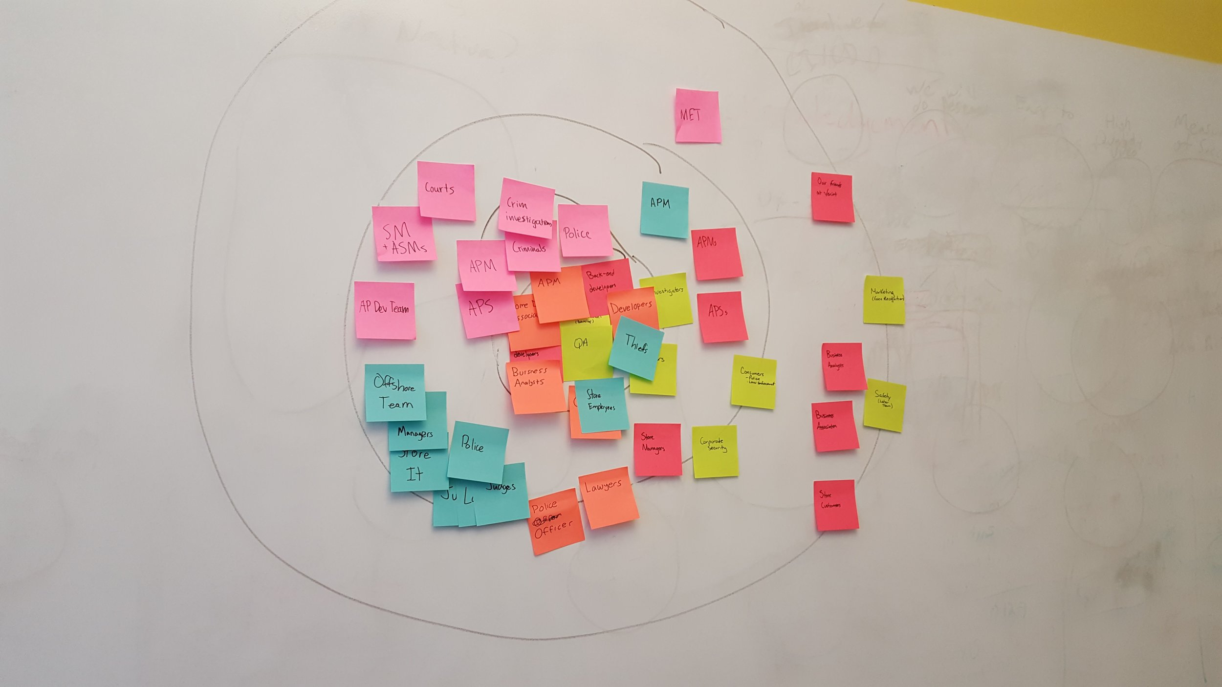 stakeholder mapping session
