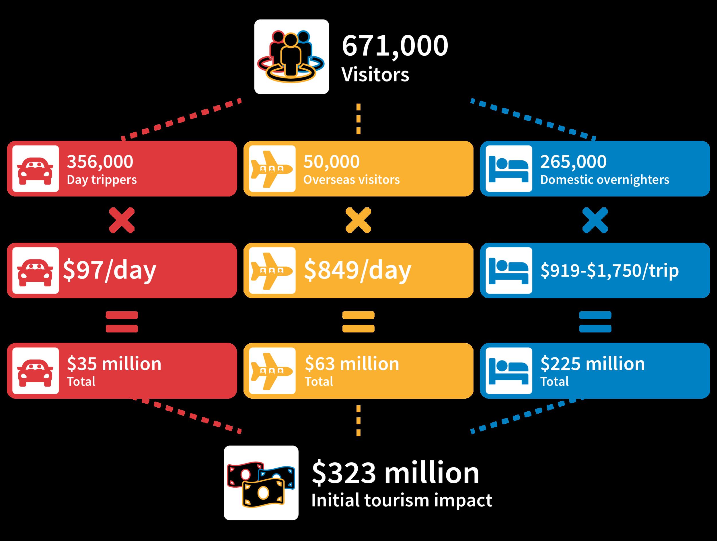 Figure 1: Estimated Tourism Impact   [1] Data source: Griffith University
