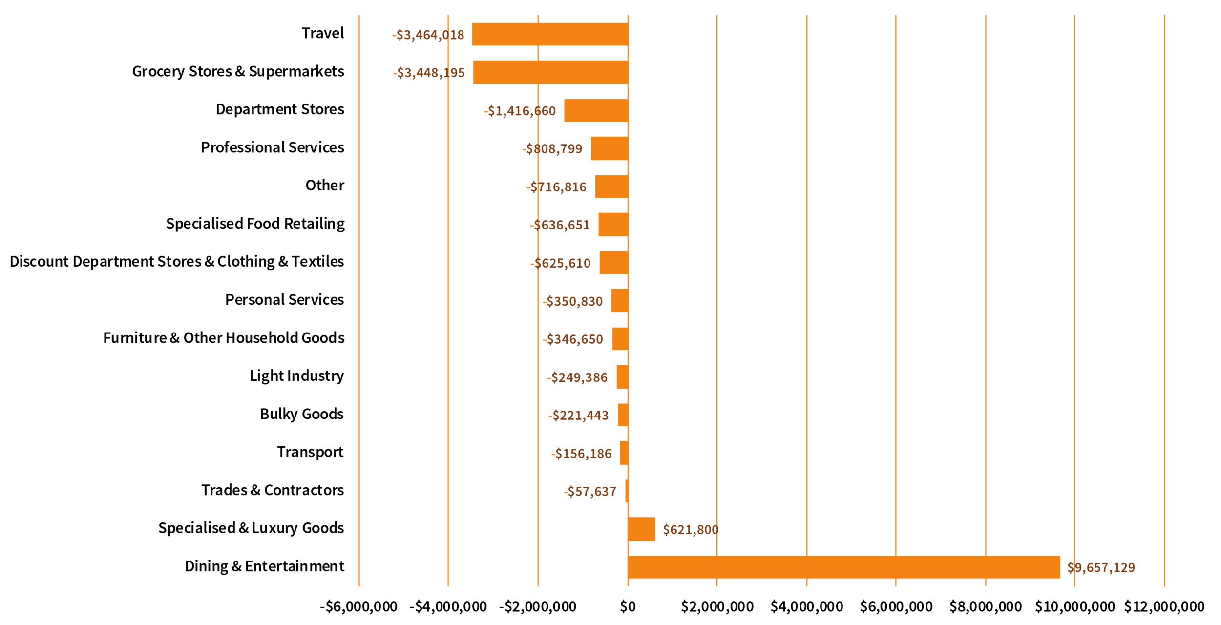 Figure 3 shows the breakdown in spend by spend category, as a change between 2017 and 2018