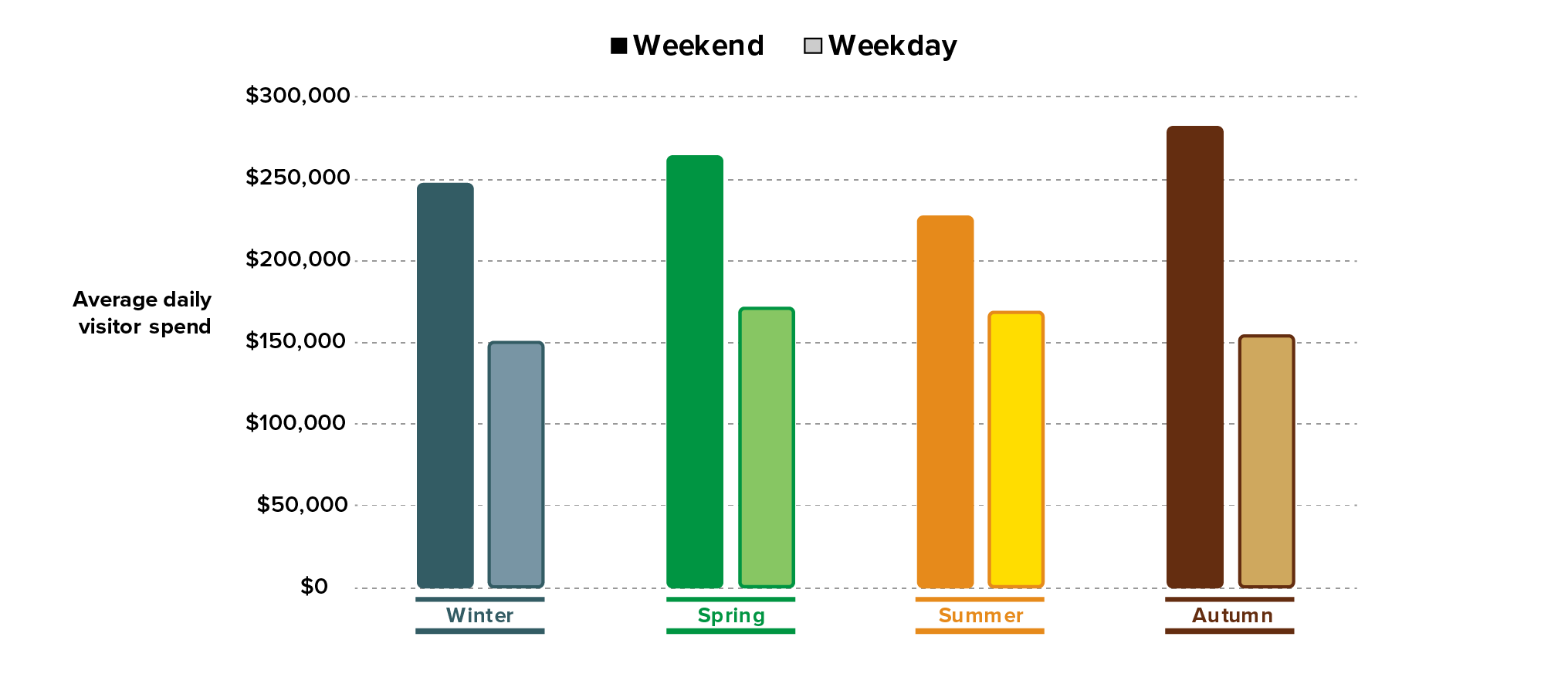 Figure 1: Average Daily Spend (Visitors by Season, 2017-2018)