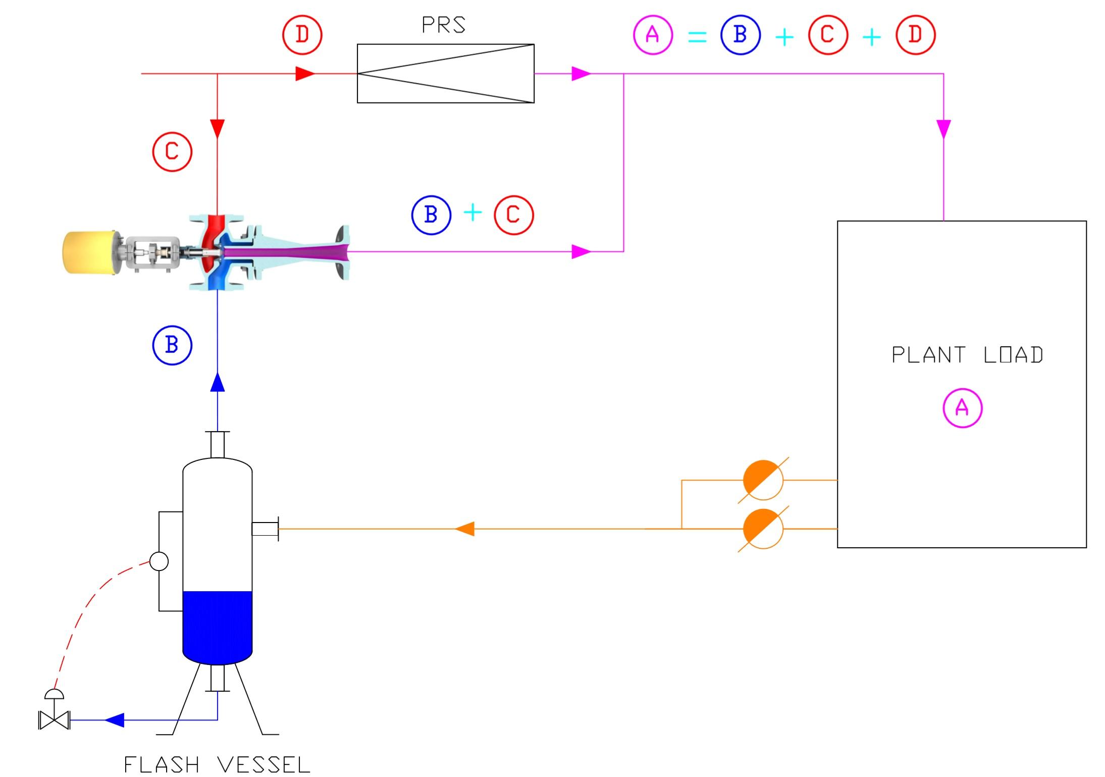 Single Thermocompressor + PRS