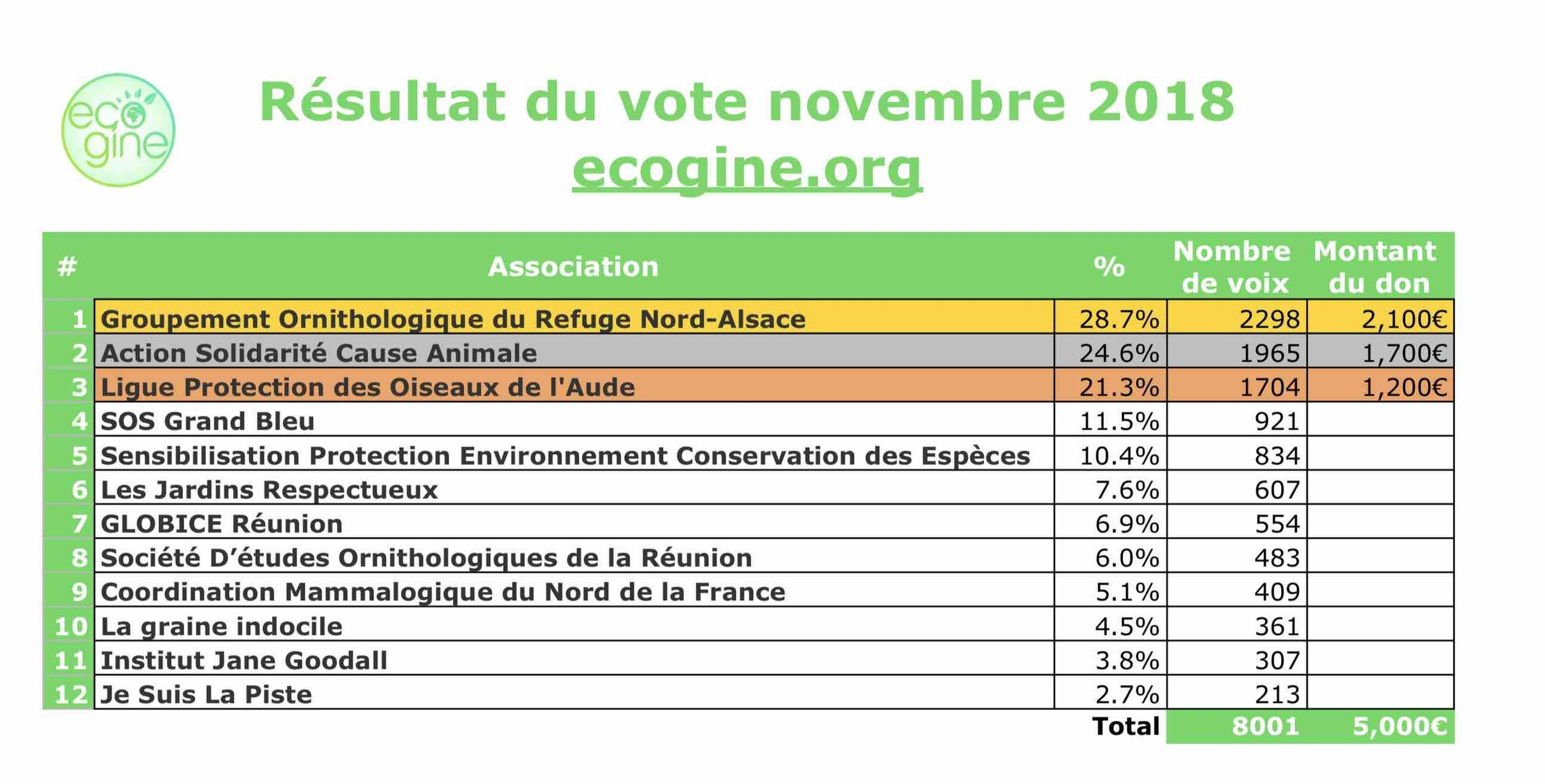 Association_soutenues_ecogine