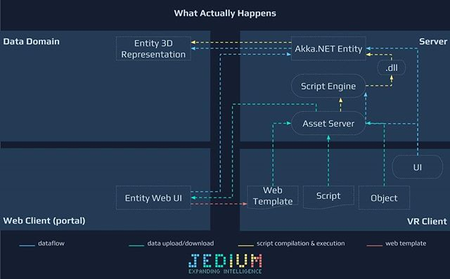 We've updated our website, provided information about our platform and products: https://www.jedium.com Russian language has been added 💻 #Jedium #JediumPlatform #JediumAviation #JediumSummit