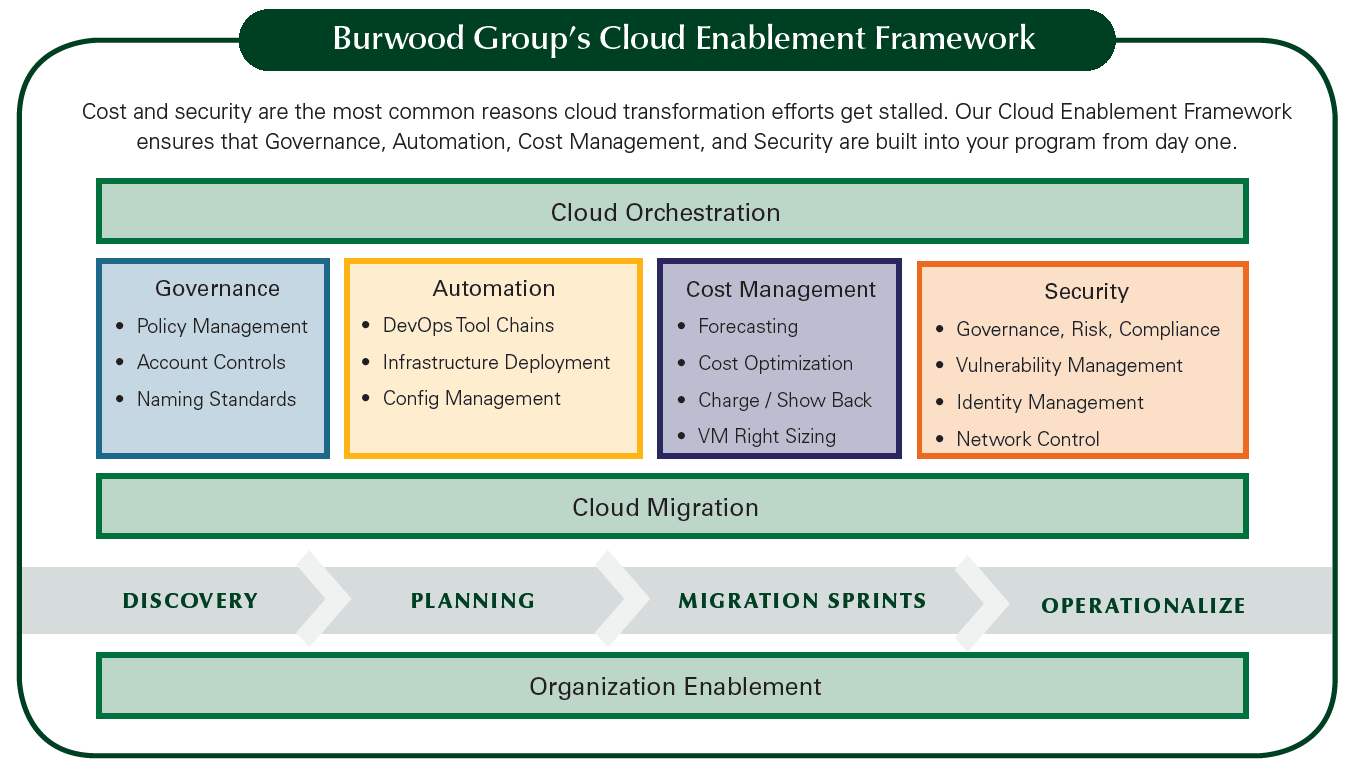 Burwood Cloud Enablement Framework.png