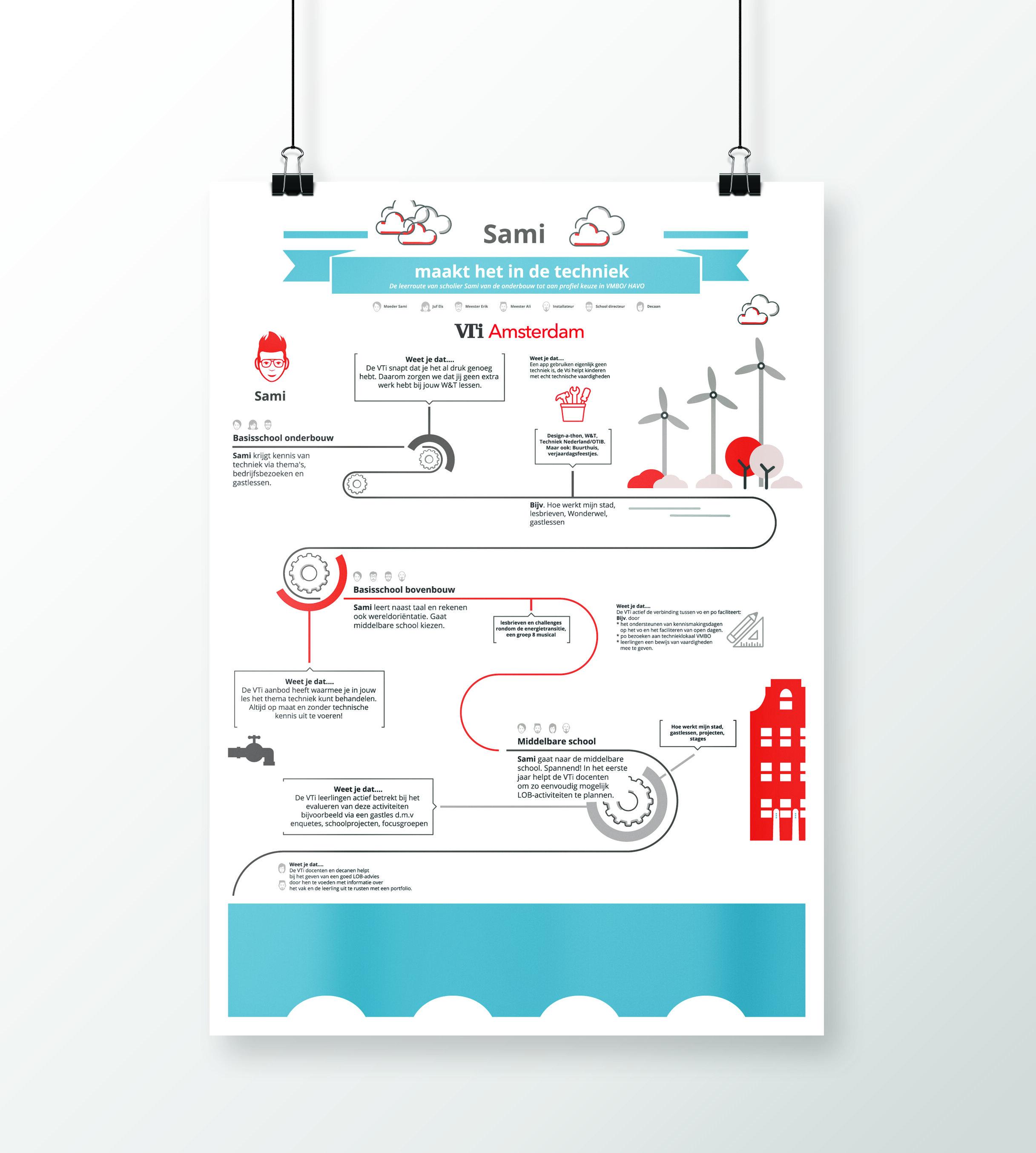 Unbeaten-studio-brand-infographic-customer-journey-sami.jpg